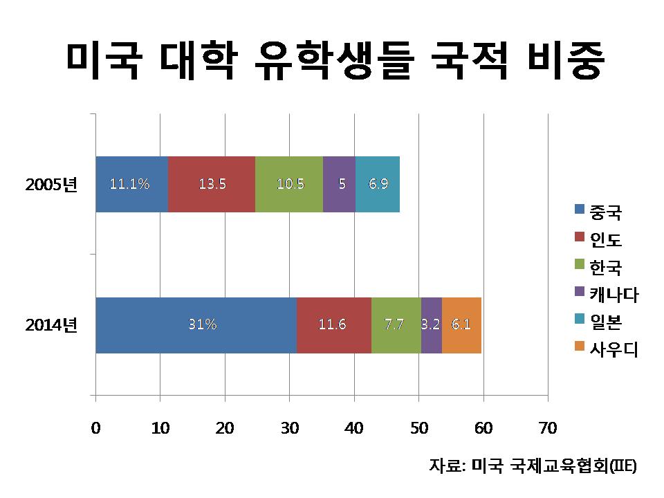 사본 -미국 대학 유학생들 국적 비중.png